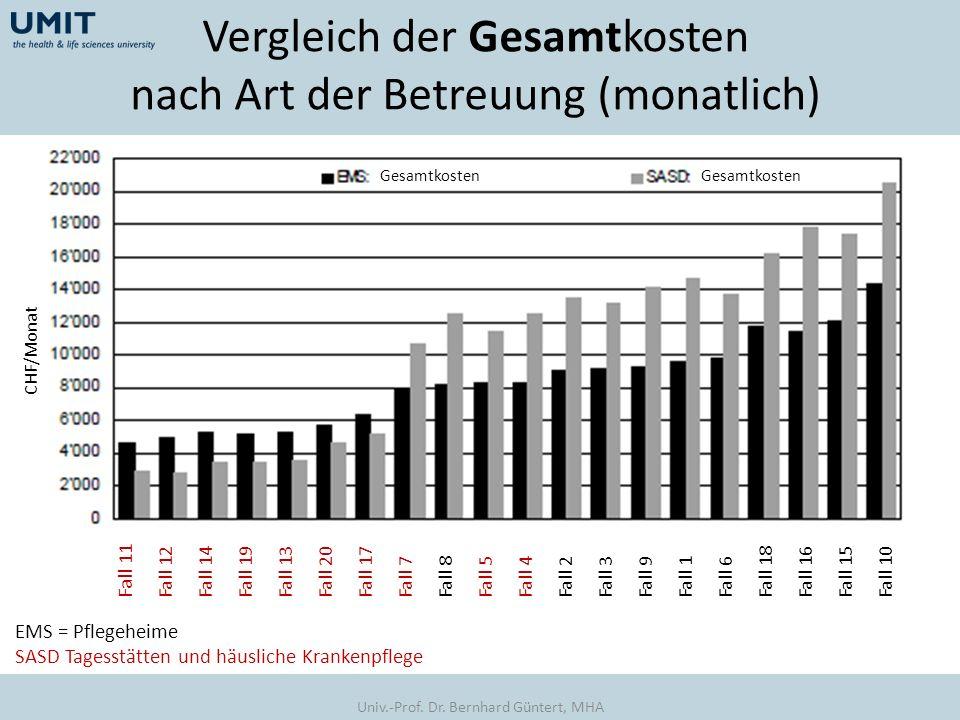 Vergleich der Gesamtkosten nach Art der Betreuung (monatlich)