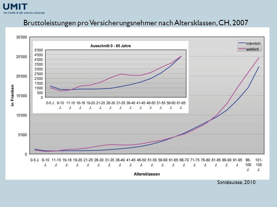 Bruttoleistungen pro Versicherungsnehmer nach Altersklassen, CH, 2007