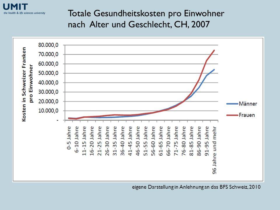Totale Gesundheitskosten pro Einwohner nach Alter und Geschlecht, CH, 2007