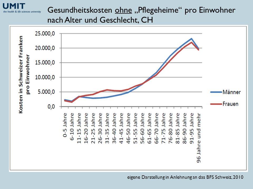 """Gesundheitskosten ohne """"Pflegeheime pro Einwohner nach Alter und Geschlecht, CH"""