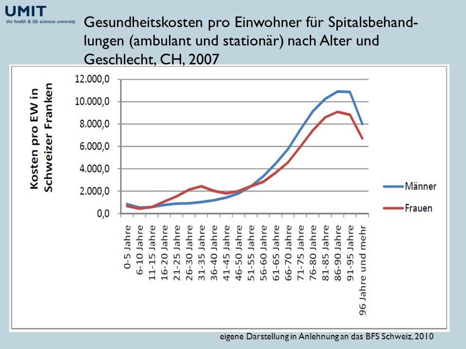 Gesundheitskosten pro Einwohner für Spitalsbehand-lungen (ambulant und stationär) nach Alter und Geschlecht, CH, 2007
