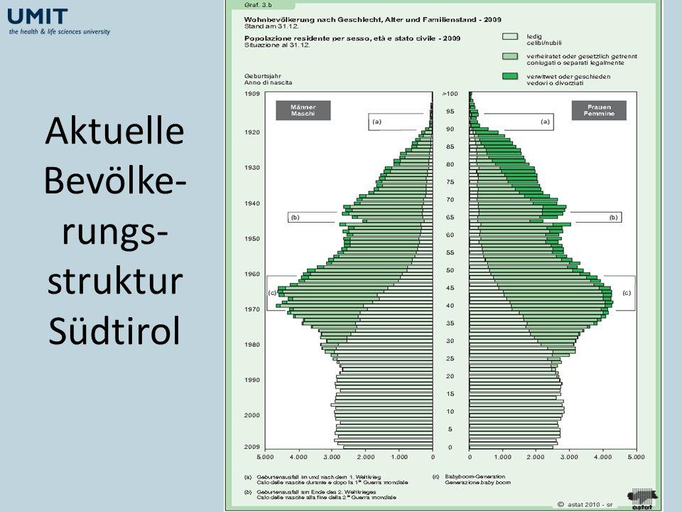 Aktuelle Bevölke-rungs-struktur Südtirol
