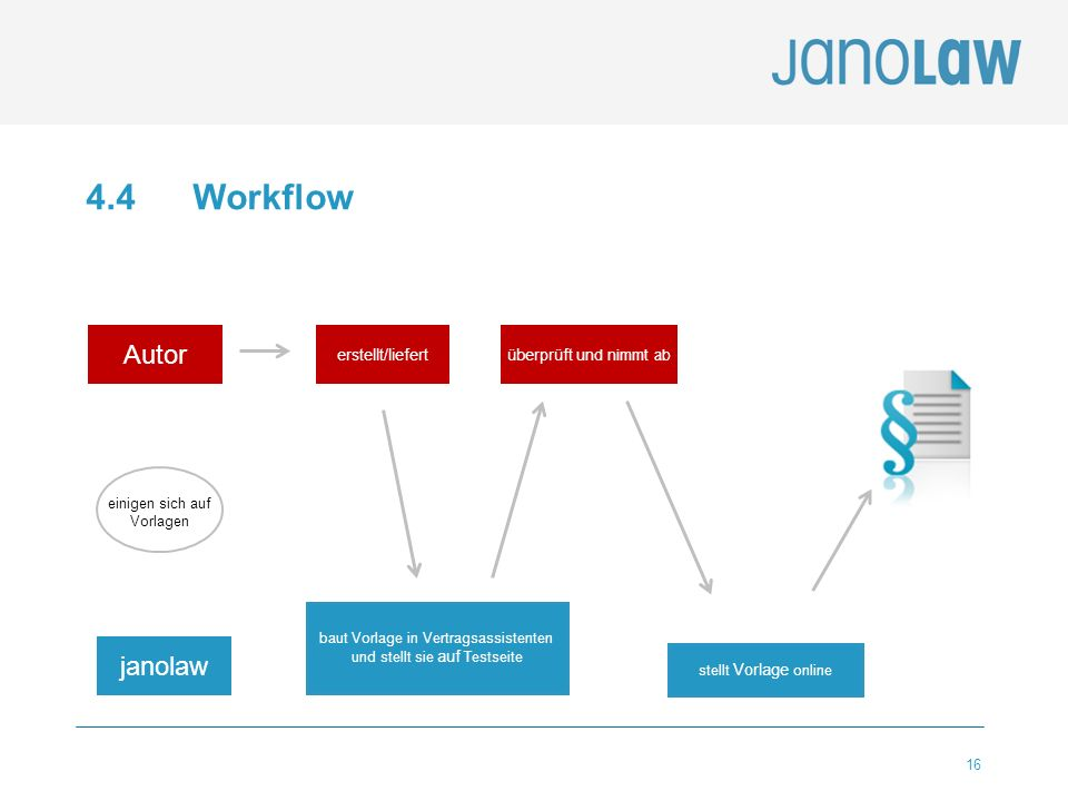 4.4 Workflow Autor janolaw erstellt/liefert überprüft und nimmt ab