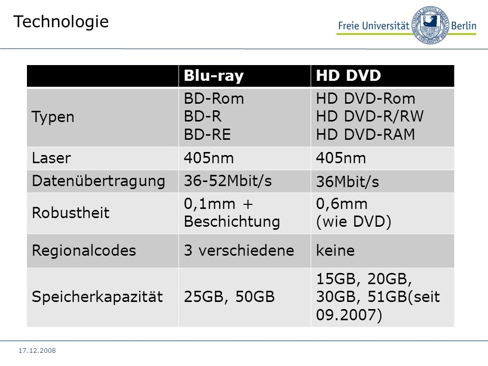 Technologie Blu-ray HD DVD Typen BD-Rom BD-R BD-RE HD DVD-Rom