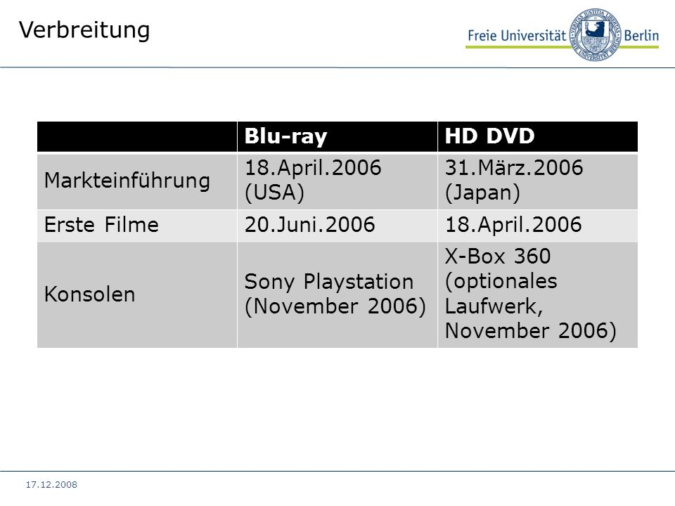 Verbreitung Blu-ray HD DVD Markteinführung 18.April.2006 (USA)