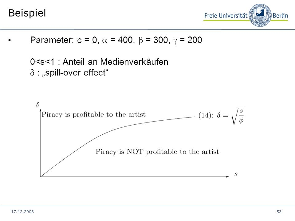 "Beispiel Parameter: c = 0,  = 400,  = 300,  = 200 0<s<1 : Anteil an Medienverkäufen d : ""spill-over effect"