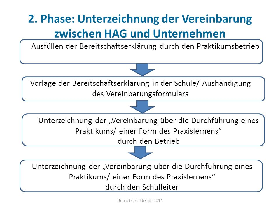 2. Phase: Unterzeichnung der Vereinbarung zwischen HAG und Unternehmen