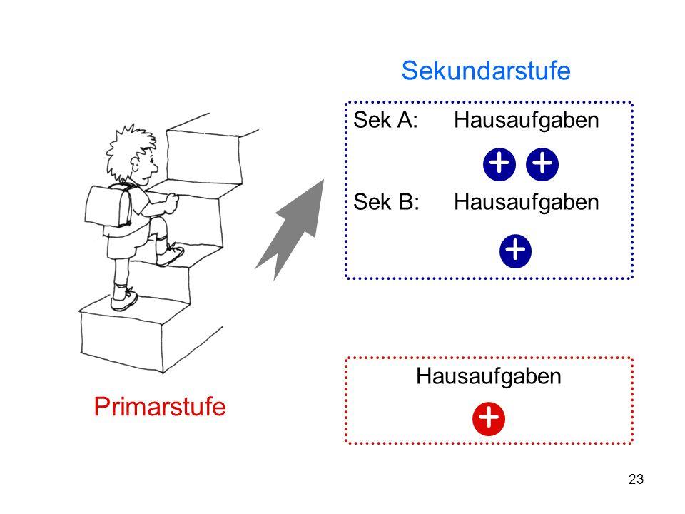 + Sekundarstufe Primarstufe Sek A: Hausaufgaben Sek B: Hausaufgaben