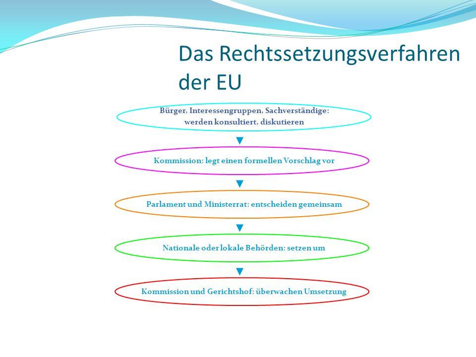 Das Rechtssetzungsverfahren der EU
