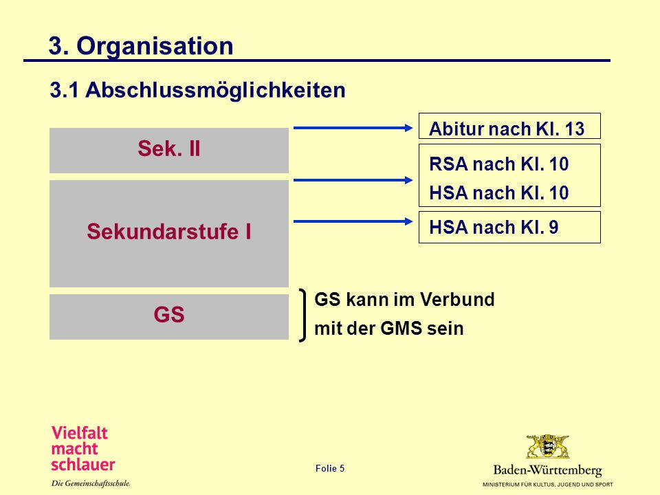 3. Organisation 3.1 Abschlussmöglichkeiten Sek. II Sekundarstufe I GS