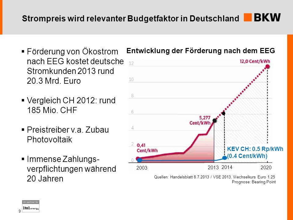 Strompreis wird relevanter Budgetfaktor in Deutschland