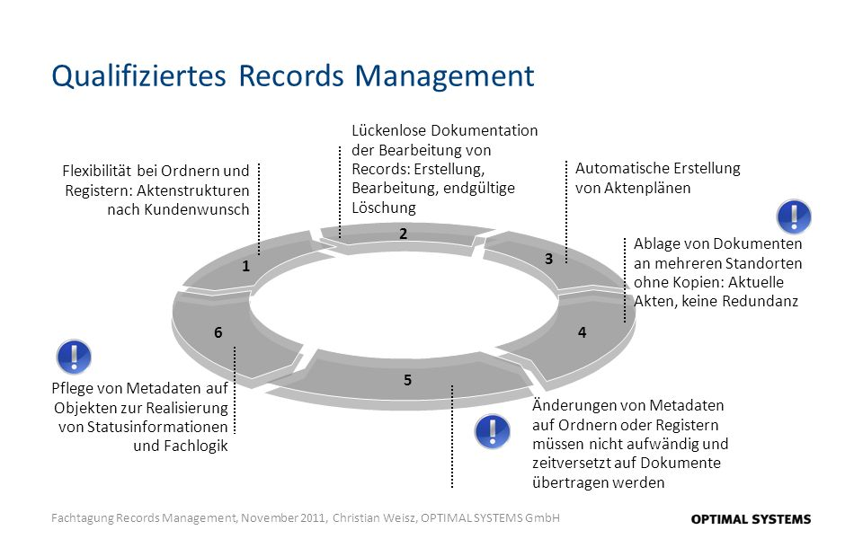 Qualifiziertes Records Management