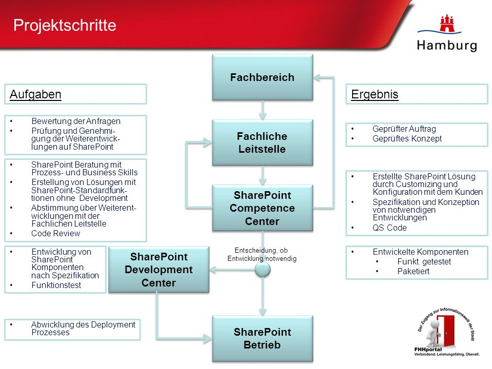 SharePoint Competence Center