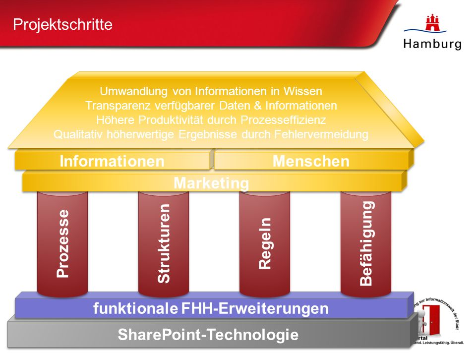 SharePoint-Technologie