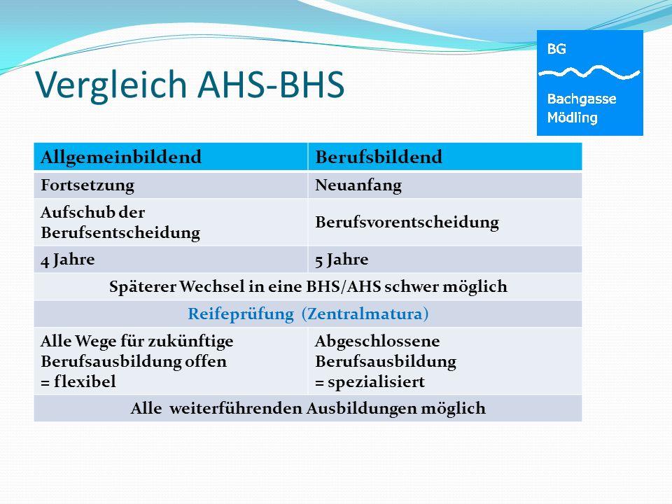 Vergleich AHS-BHS Allgemeinbildend Berufsbildend Fortsetzung Neuanfang