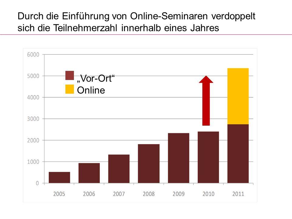 Durch die Einführung von Online-Seminaren verdoppelt sich die Teilnehmerzahl innerhalb eines Jahres