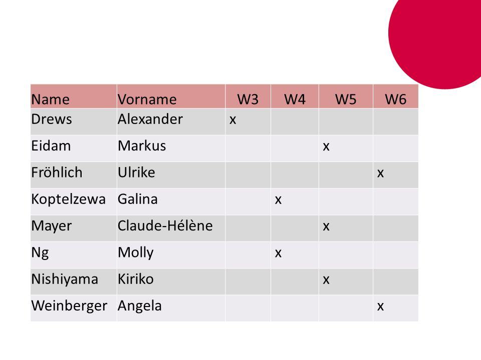 Name Vorname. W3. W4. W5. W6. Drews. Alexander. x. Eidam. Markus. Fröhlich. Ulrike. Koptelzewa.