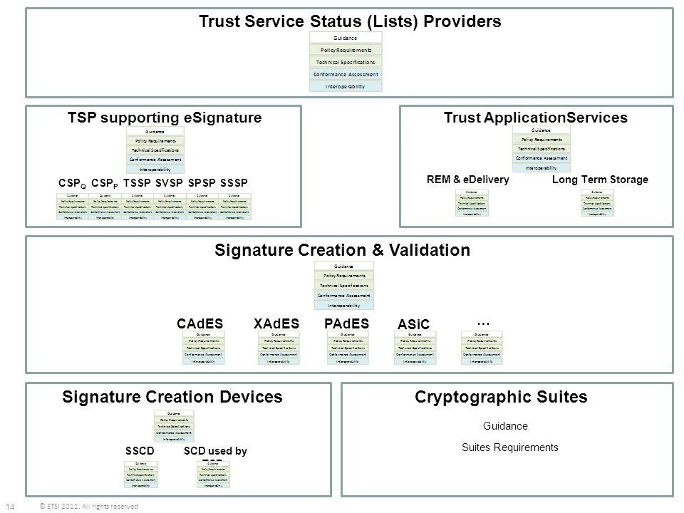 Trust Service Status (Lists) Providers