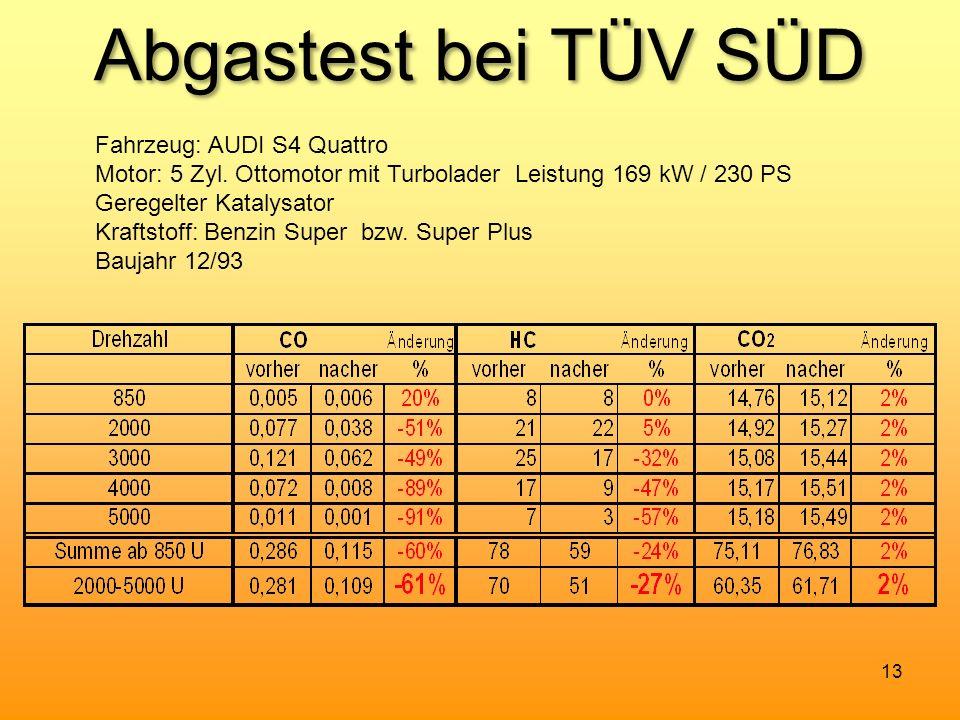 Abgastest bei TÜV SÜD Fahrzeug: AUDI S4 Quattro