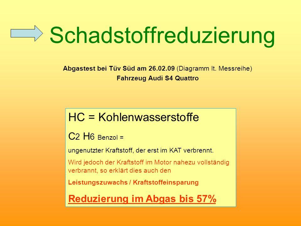 Fahrzeug Audi S4 Quattro