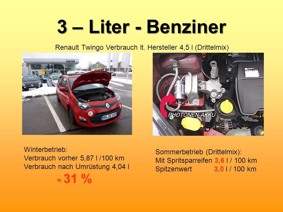 3 – Liter - Benziner Renault Twingo Verbrauch lt. Hersteller 4,5 l (Drittelmix) Winterbetrieb: Verbrauch vorher 5,87 l /100 km.