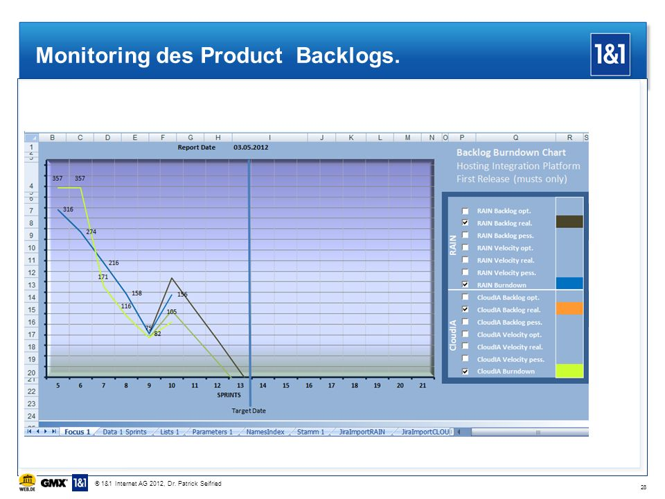Monitoring des Product Backlogs.