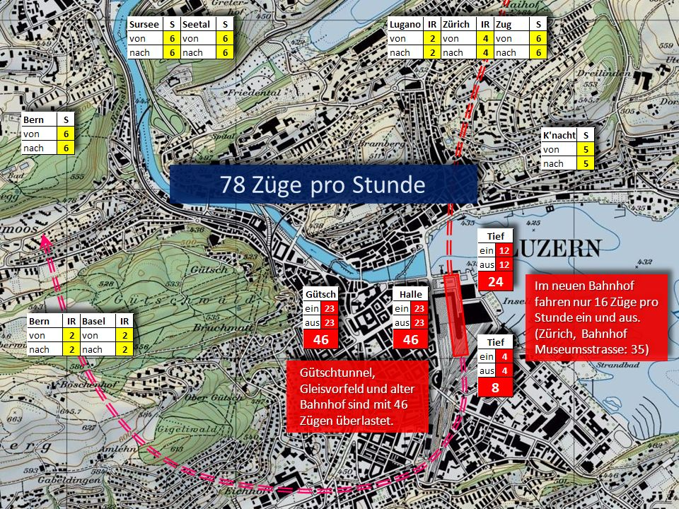 78 Züge pro Stunde Im neuen Bahnhof fahren nur 16 Züge pro Stunde ein und aus. (Zürich, Bahnhof Museumsstrasse: 35)