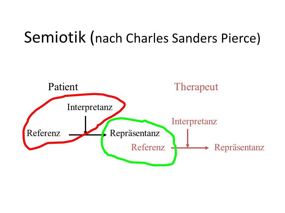 Semiotik (nach Charles Sanders Pierce)