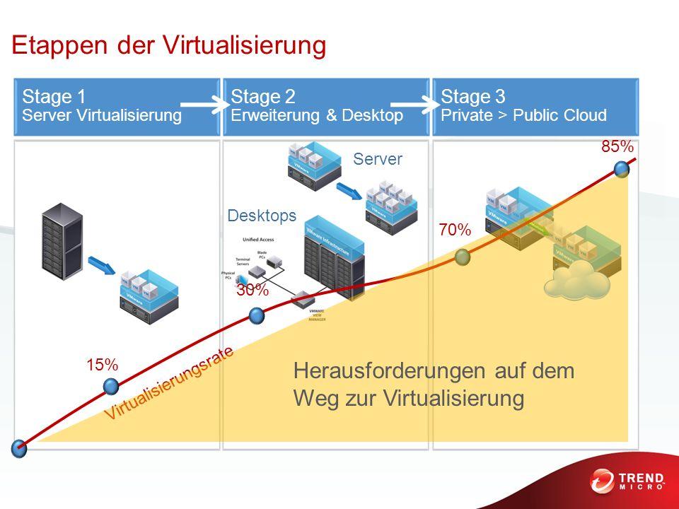 Etappen der Virtualisierung