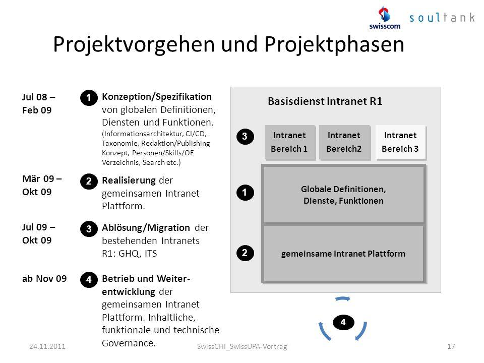 Projektvorgehen und Projektphasen