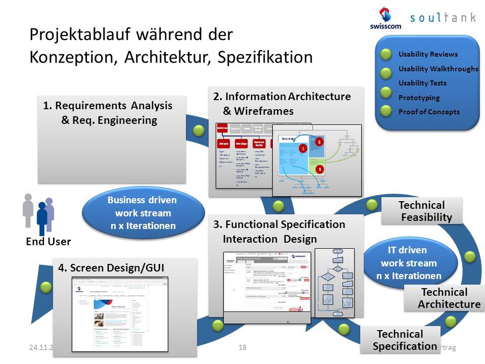 Projektablauf während der Konzeption, Architektur, Spezifikation