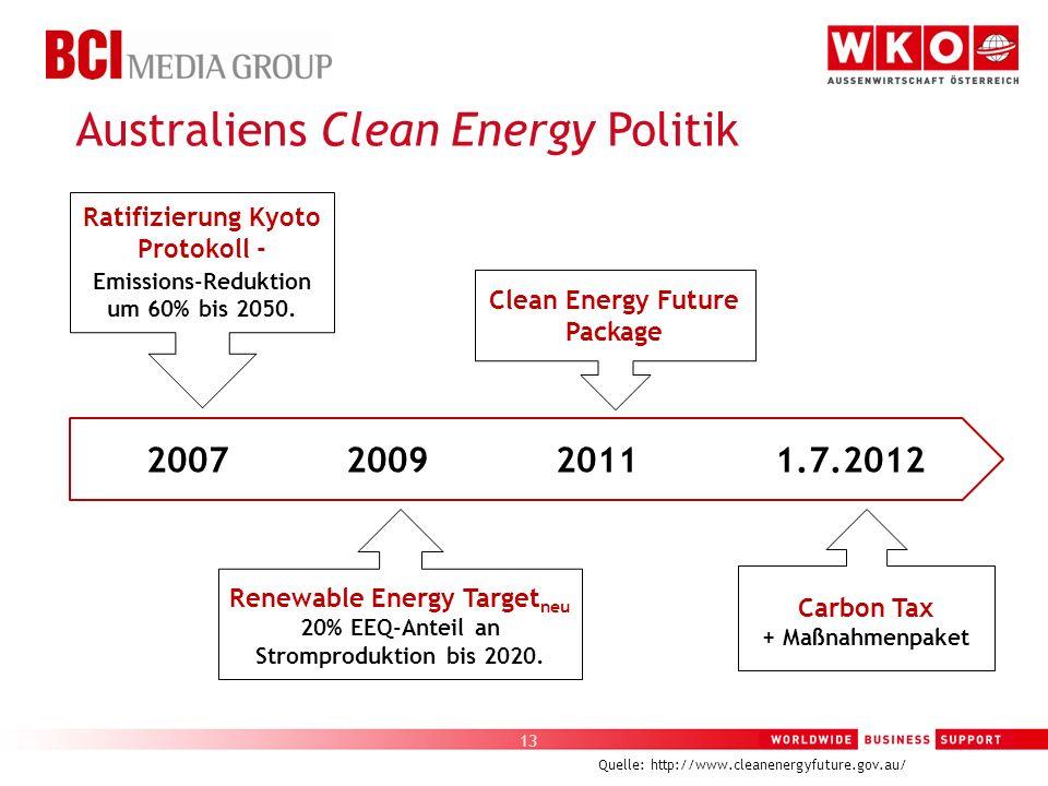 Australiens Clean Energy Politik