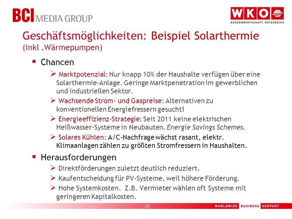 Geschäftsmöglichkeiten: Beispiel Solarthermie (inkl .Wärmepumpen)
