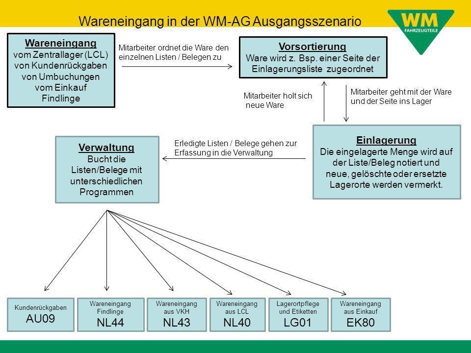 Wareneingang in der WM-AG Ausgangsszenario
