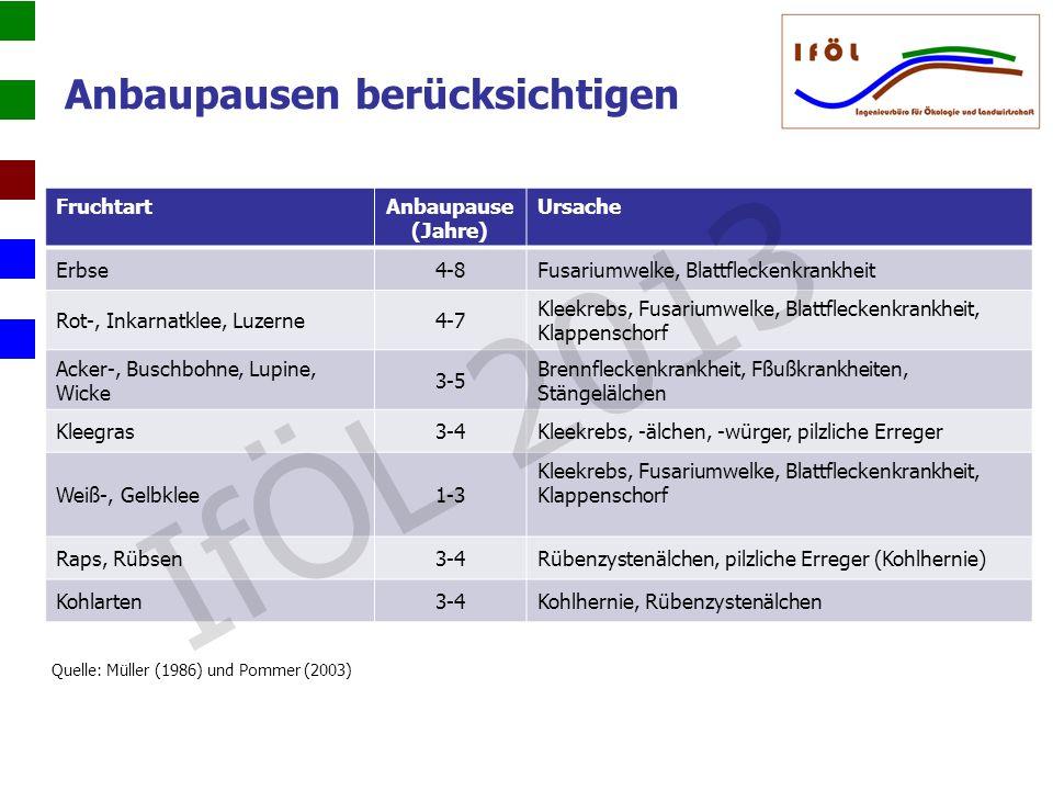 IfÖL 2013 Anbaupausen berücksichtigen Fruchtart Anbaupause (Jahre)