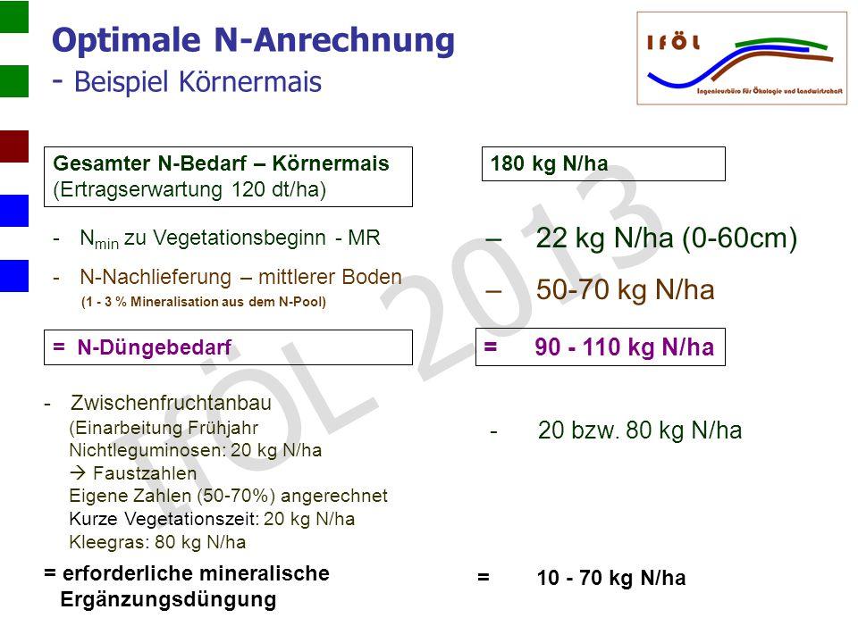 Optimale N-Anrechnung - Beispiel Körnermais
