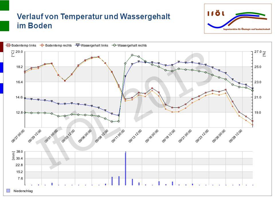 Verlauf von Temperatur und Wassergehalt