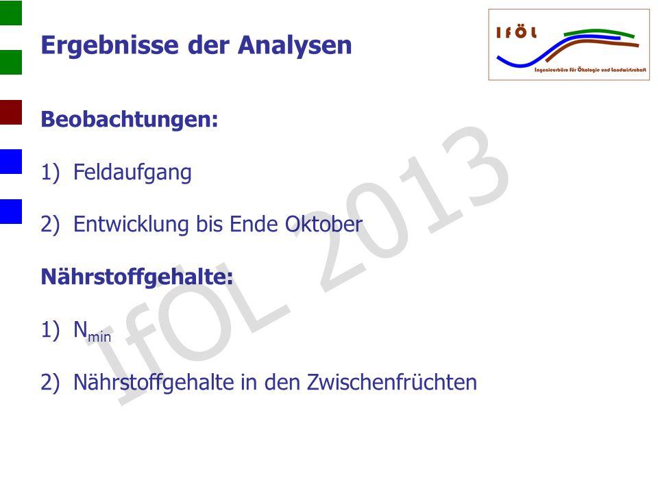 IfÖL 2013 Ergebnisse der Analysen Beobachtungen: Feldaufgang