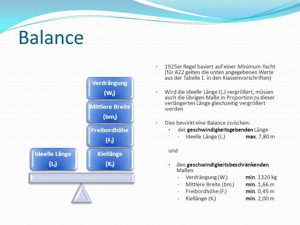 Balance Kiellänge (Ki) Freibordhöhe (Fi) Mittlere Breite (bmi)