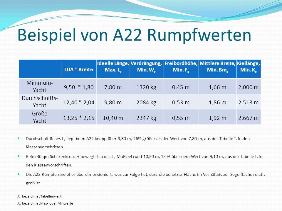 Beispiel von A22 Rumpfwerten