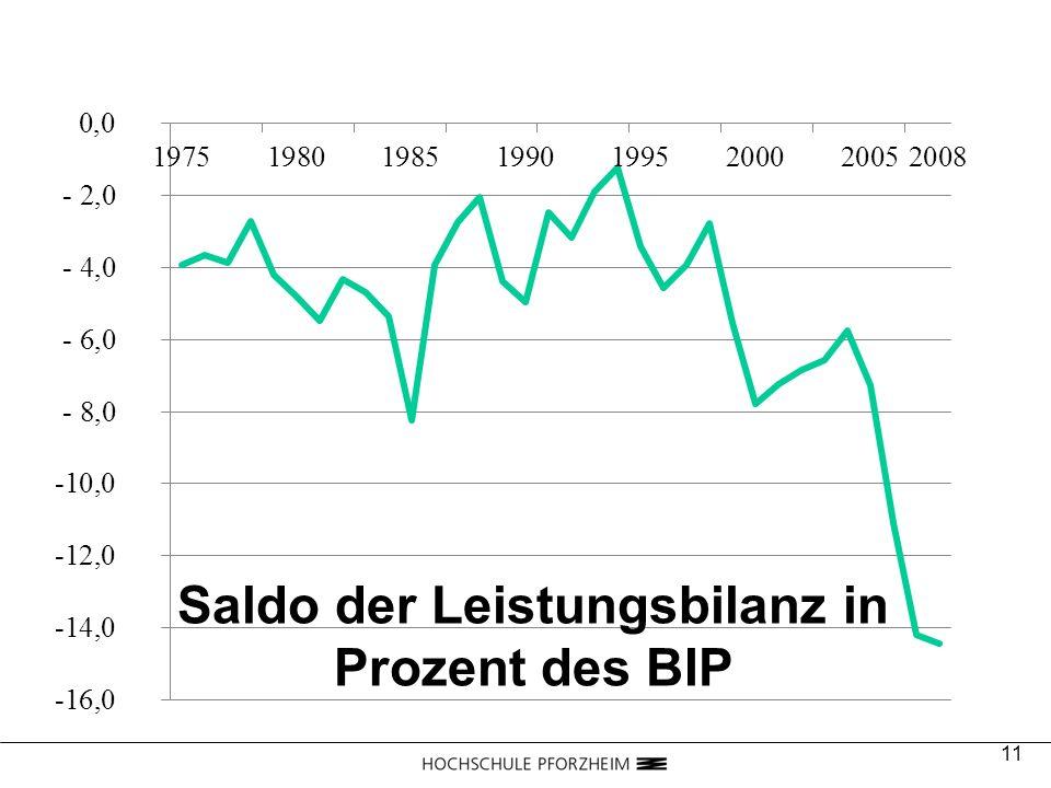 Saldo der Leistungsbilanz in Prozent des BIP