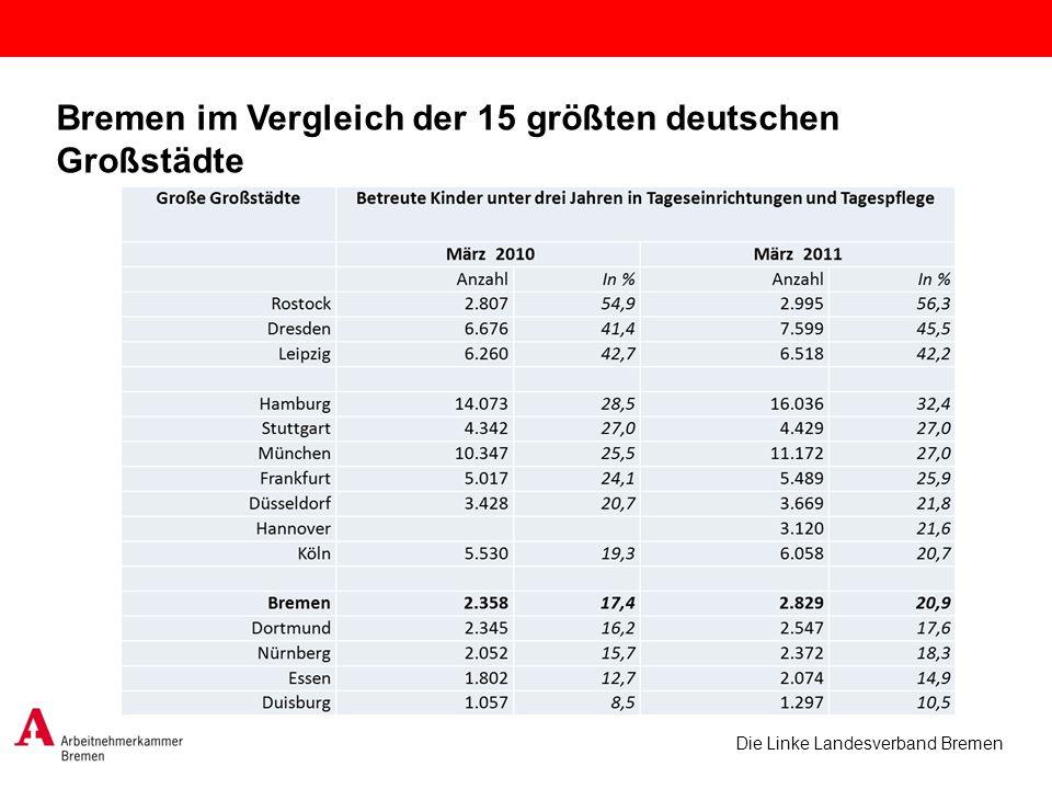 Bremen im Vergleich der 15 größten deutschen Großstädte