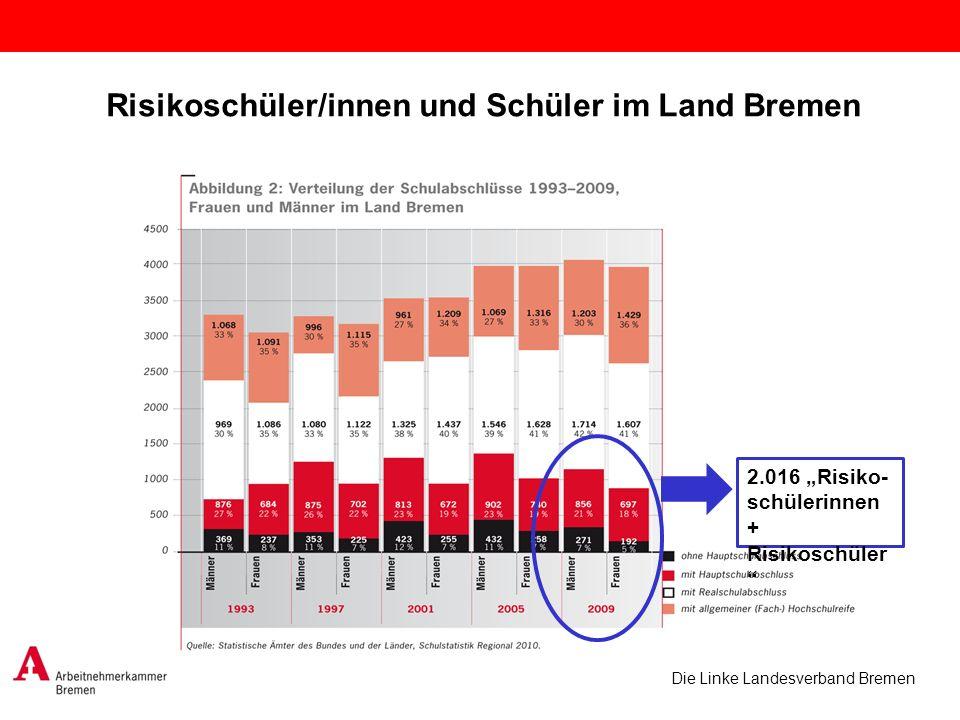 Risikoschüler/innen und Schüler im Land Bremen