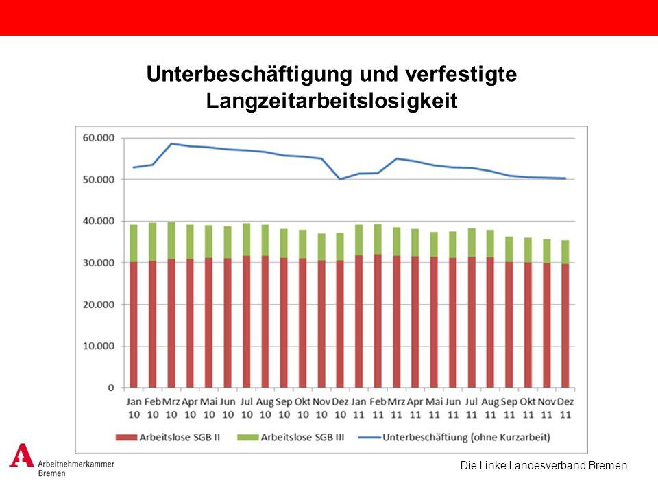 Unterbeschäftigung und verfestigte Langzeitarbeitslosigkeit