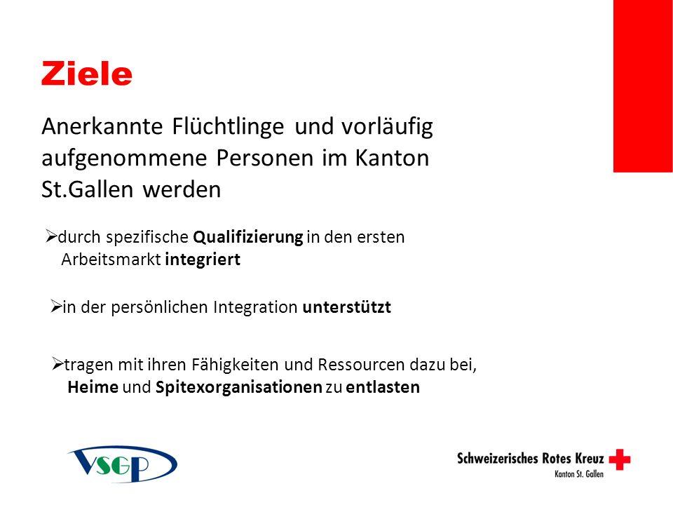 Ziele Anerkannte Flüchtlinge und vorläufig aufgenommene Personen im Kanton St.Gallen werden.