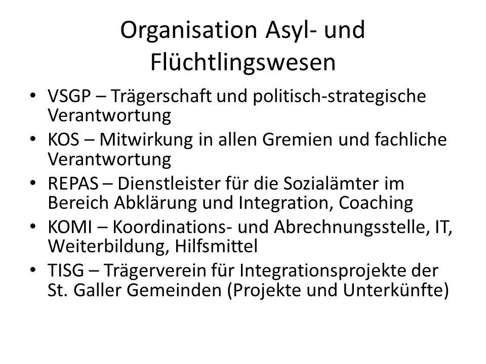 Organisation Asyl- und Flüchtlingswesen