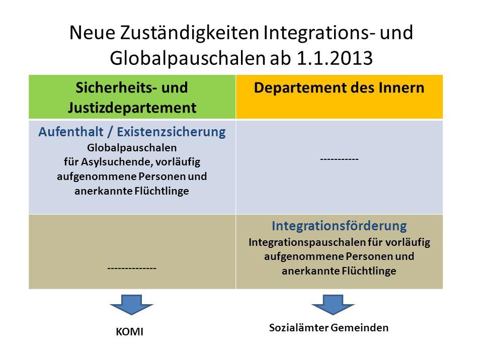 Neue Zuständigkeiten Integrations- und Globalpauschalen ab 1.1.2013