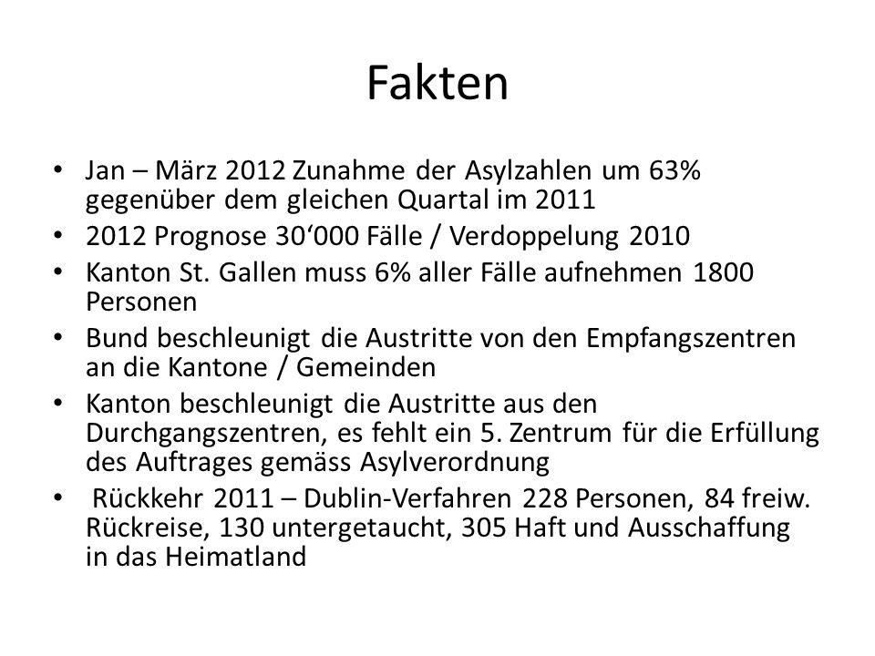 Fakten Jan – März 2012 Zunahme der Asylzahlen um 63% gegenüber dem gleichen Quartal im 2011. 2012 Prognose 30'000 Fälle / Verdoppelung 2010.