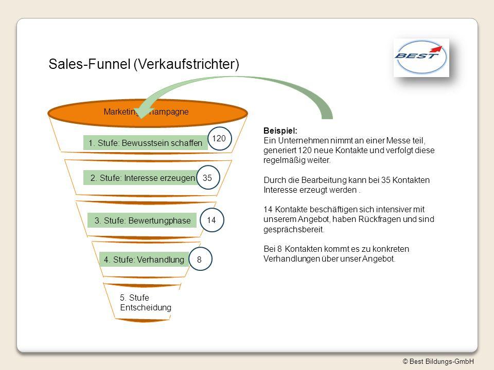 Sales-Funnel (Verkaufstrichter)