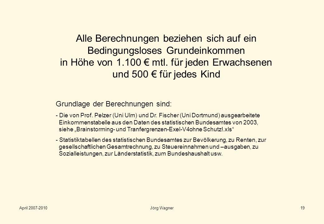 Alle Berechnungen beziehen sich auf ein Bedingungsloses Grundeinkommen in Höhe von 1.100 € mtl. für jeden Erwachsenen und 500 € für jedes Kind